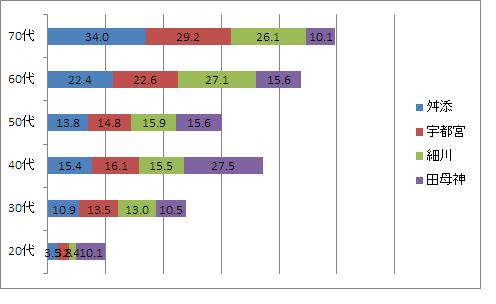年代別得票率(主要4候補)